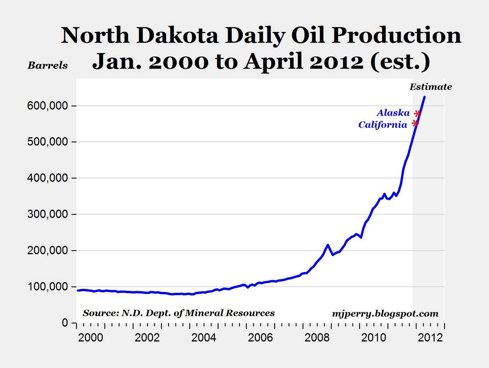 Natural Gas Production Kansas