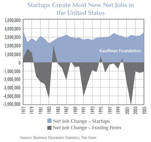 Startups-Kauffman-Foundation