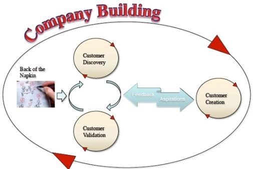 Company Building Model - Kevin Kimle - Iowa State University