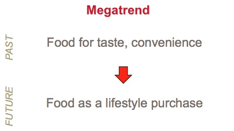 megatrend-food-as-a-lifestyle-purchase