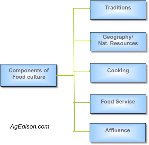 Components of Food Culture