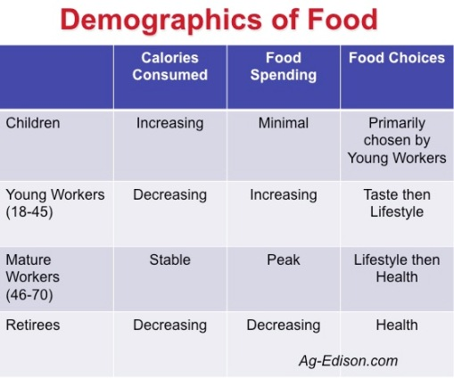 Demographics of Food
