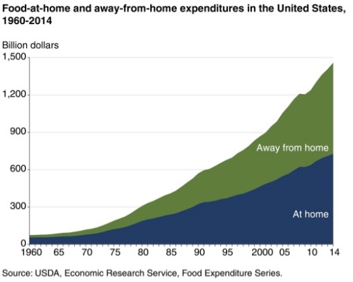 Food Expenditures at Home and Away From Home United States