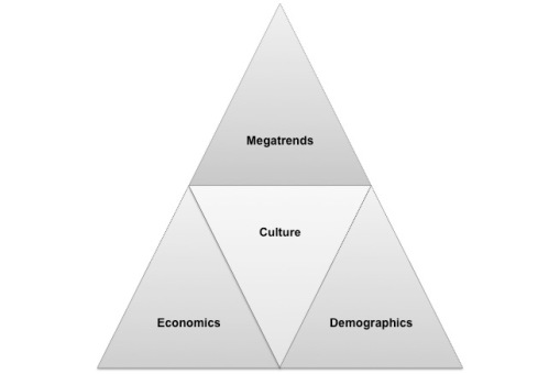 Framework for Megatrends