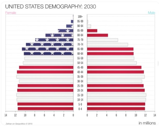 US Demography 2030
