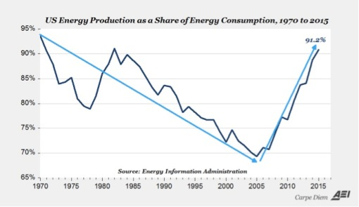 US Energy Production as a Share of Energy Consumption