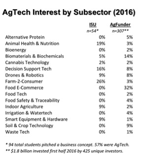 AgTech Interst by Subsector