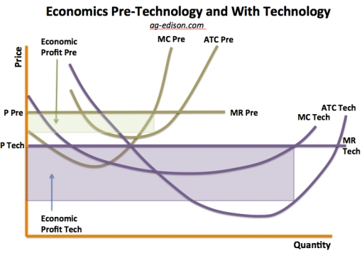 Economics Pre-Tech and With Technology