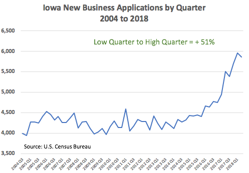 New Business Applications by Quarter 2004 to 2018 Iowa
