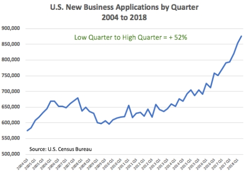 New Business Applications by Quarter 2004 to 2018 United States